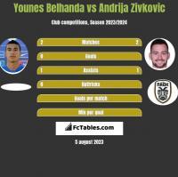 Younes Belhanda vs Andrija Zivkovic h2h player stats