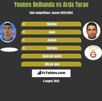 Younes Belhanda vs Arda Turan h2h player stats