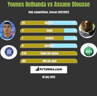 Younes Belhanda vs Assane Diousse h2h player stats