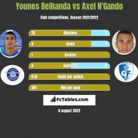 Younes Belhanda vs Axel N'Gando h2h player stats