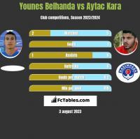 Younes Belhanda vs Aytac Kara h2h player stats