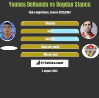 Younes Belhanda vs Bogdan Stancu h2h player stats