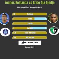 Younes Belhanda vs Brice Dja Djedje h2h player stats