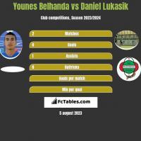 Younes Belhanda vs Daniel Lukasik h2h player stats