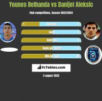 Younes Belhanda vs Danijel Aleksic h2h player stats