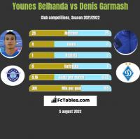 Younes Belhanda vs Denis Garmasz h2h player stats