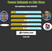 Younes Belhanda vs Edin Visca h2h player stats