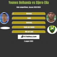 Younes Belhanda vs Eljero Elia h2h player stats