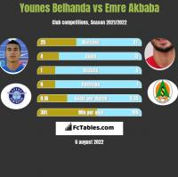 Younes Belhanda vs Emre Akbaba h2h player stats