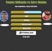 Younes Belhanda vs Emre Akbaba h2h player stats