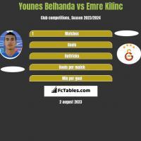 Younes Belhanda vs Emre Kilinc h2h player stats
