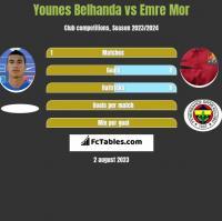 Younes Belhanda vs Emre Mor h2h player stats