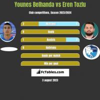 Younes Belhanda vs Eren Tozlu h2h player stats