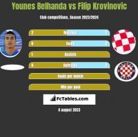 Younes Belhanda vs Filip Krovinovic h2h player stats
