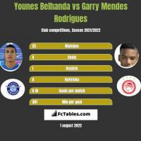 Younes Belhanda vs Garry Mendes Rodrigues h2h player stats