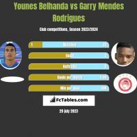 Younes Belhanda vs Garry Mendes Rodrigues h2h player stats