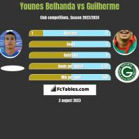 Younes Belhanda vs Guilherme h2h player stats