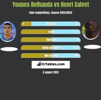 Younes Belhanda vs Henri Saivet h2h player stats