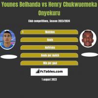 Younes Belhanda vs Henry Chukwuemeka Onyekuru h2h player stats