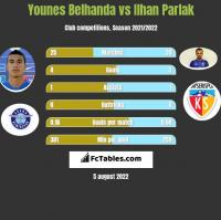 Younes Belhanda vs Ilhan Parlak h2h player stats