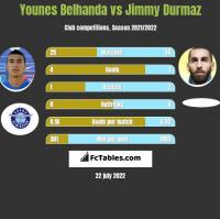 Younes Belhanda vs Jimmy Durmaz h2h player stats