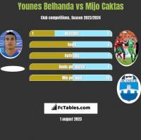 Younes Belhanda vs Mijo Caktas h2h player stats