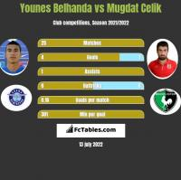 Younes Belhanda vs Mugdat Celik h2h player stats