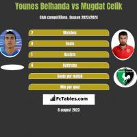 Younes Belhanda vs Mugdat Celik h2h player stats