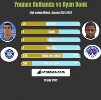 Younes Belhanda vs Ryan Donk h2h player stats