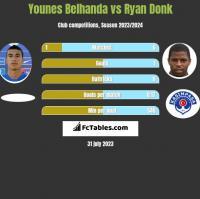 Younes Belhanda vs Ryan Donk h2h player stats