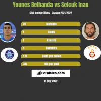 Younes Belhanda vs Selcuk Inan h2h player stats