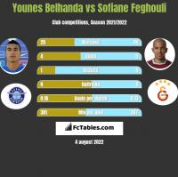 Younes Belhanda vs Sofiane Feghouli h2h player stats