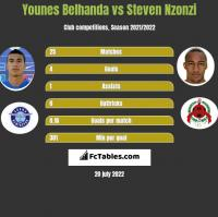 Younes Belhanda vs Steven Nzonzi h2h player stats