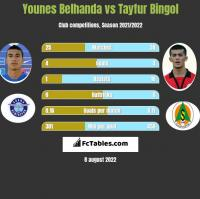 Younes Belhanda vs Tayfur Bingol h2h player stats