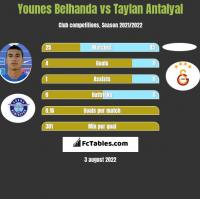 Younes Belhanda vs Taylan Antalyal h2h player stats