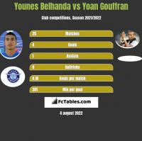 Younes Belhanda vs Yoan Gouffran h2h player stats