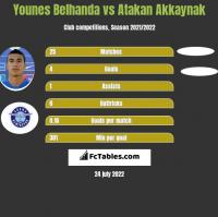 Younes Belhanda vs Atakan Akkaynak h2h player stats