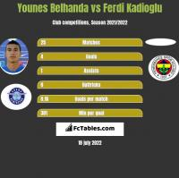 Younes Belhanda vs Ferdi Kadioglu h2h player stats
