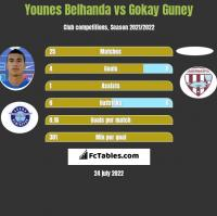 Younes Belhanda vs Gokay Guney h2h player stats