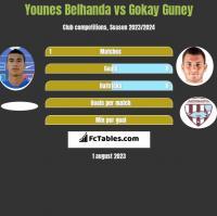 Younes Belhanda vs Gokay Guney h2h player stats