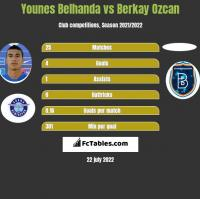 Younes Belhanda vs Berkay Ozcan h2h player stats