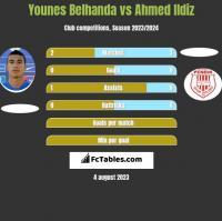 Younes Belhanda vs Ahmed Ildiz h2h player stats