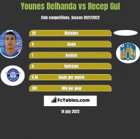Younes Belhanda vs Recep Gul h2h player stats