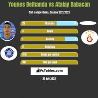 Younes Belhanda vs Atalay Babacan h2h player stats
