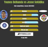 Younes Belhanda vs Jesse Sekidika h2h player stats