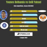 Younes Belhanda vs Celil Yuksel h2h player stats
