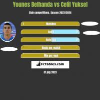 Younes Belhanda vs Celil Yuksel h2h player stats