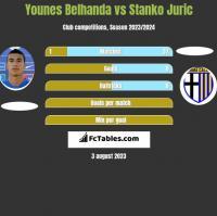 Younes Belhanda vs Stanko Juric h2h player stats
