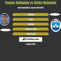 Younes Belhanda vs Darko Nejasmic h2h player stats