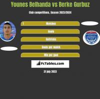 Younes Belhanda vs Berke Gurbuz h2h player stats